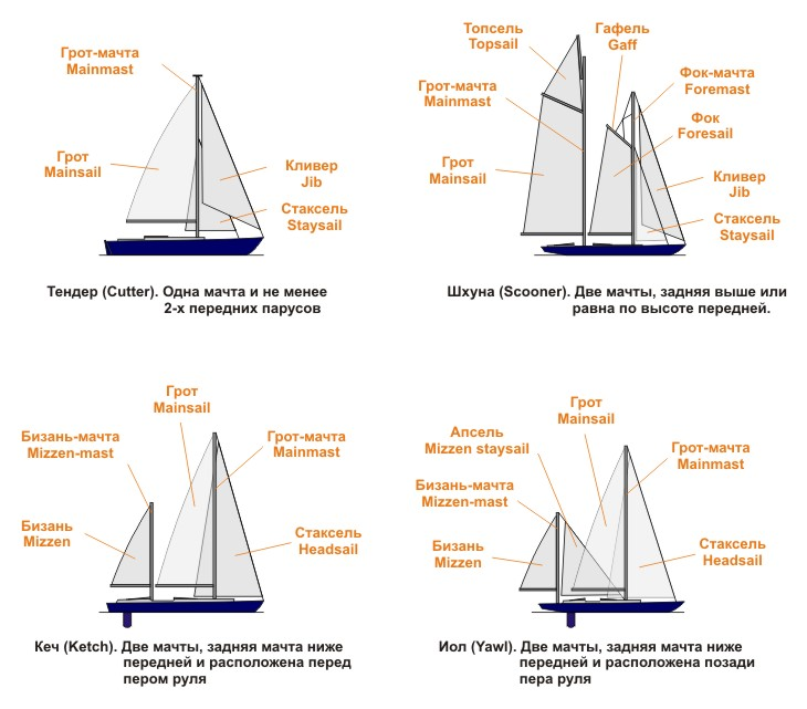 вид судна или лодки кроссворд
