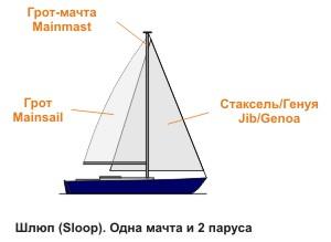 http://amcsailing.ru/upload/Sloop.jpg